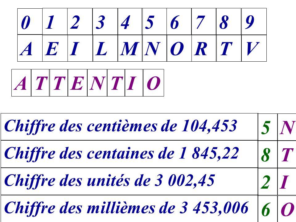 Chiffre des centièmes de 104,453 0 A 1 E 2 I 3 L 4 M 5 N 6 O 7 R 8 T 9 V 5N Chiffre des centaines de 1 845,22 8T Chiffre des unités de 3 002,45 2I Chi