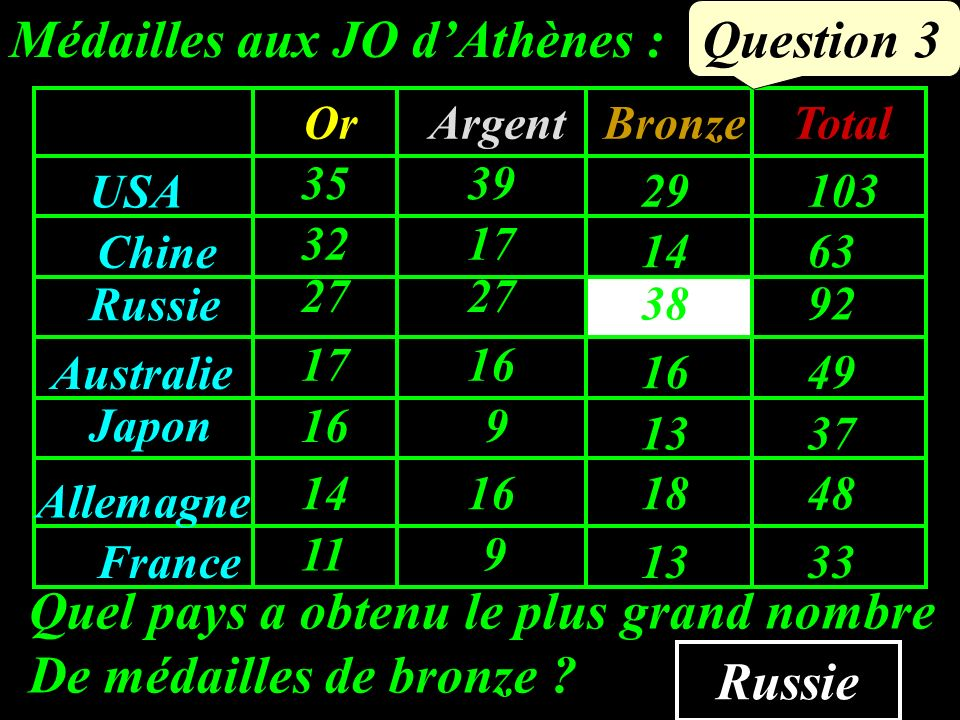 Question 2 Calcule un ordre de grandeur de 304,5 – 132,9. 170