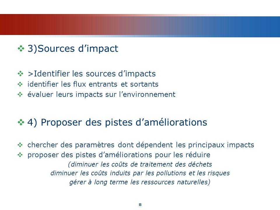 3)Sources dimpact >Identifier les sources dimpacts identifier les flux entrants et sortants évaluer leurs impacts sur lenvironnement 4) Proposer des p