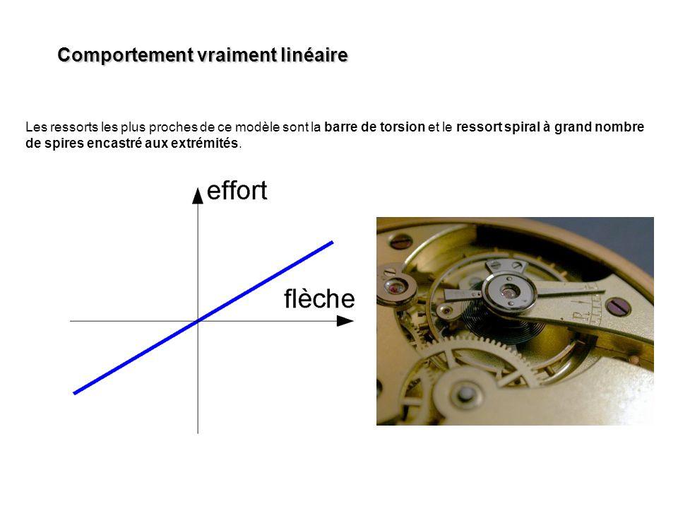 Ressorts annulaires On réalise des systèmes élastiques à hauteur variable en empilant des bagues coniques.