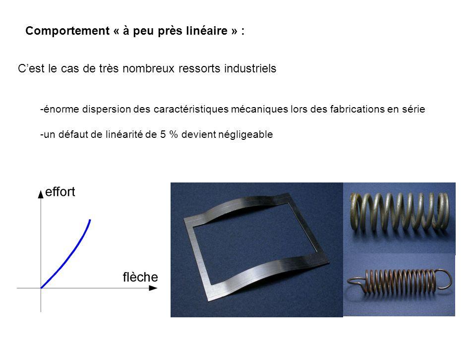 Comportement « à peu près linéaire » : Cest le cas de très nombreux ressorts industriels -énorme dispersion des caractéristiques mécaniques lors des f