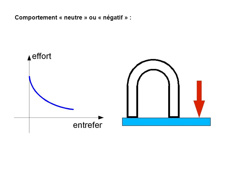 Comportement variable :