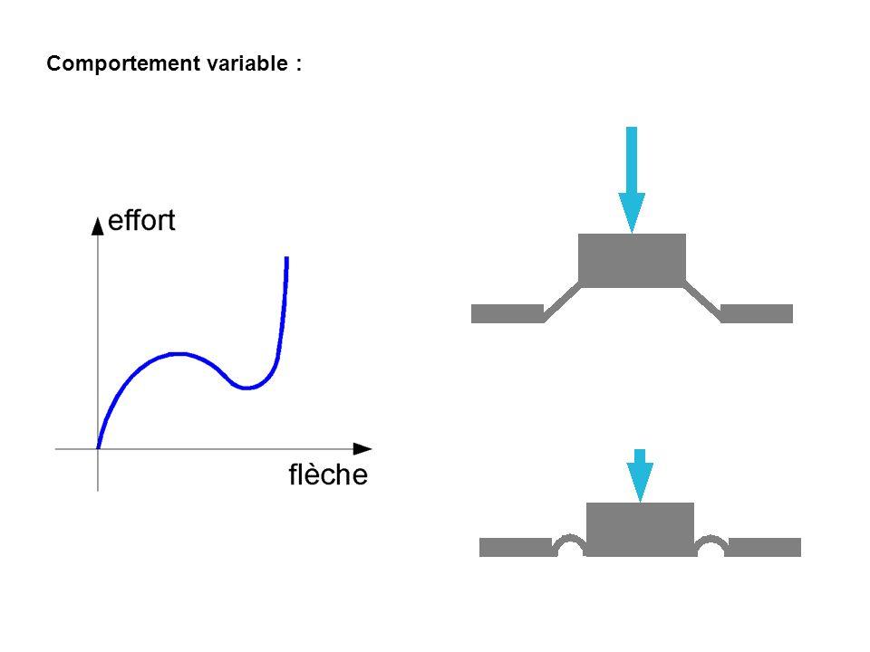 Le Ressort à Lames Il permet dabsorber l énergie mécanique, produire un mouvement, exercer un effort ou un couple sur système.