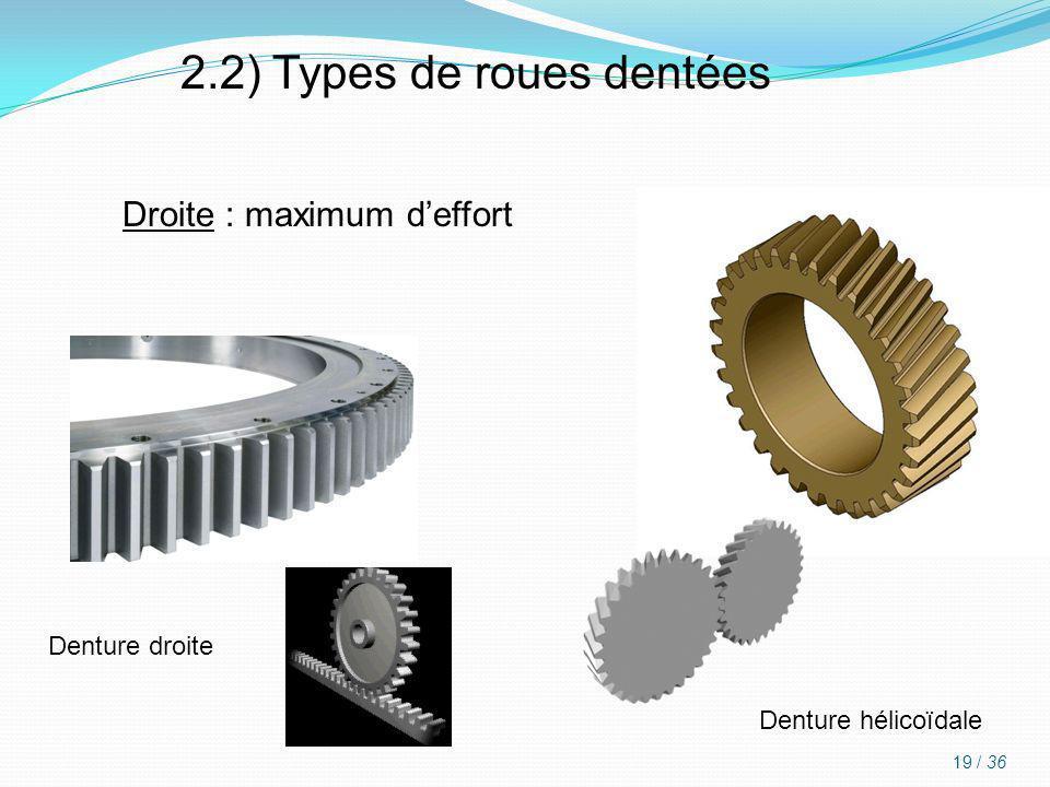 2.2) Types de roues dentées Droite : maximum deffort Denture hélicoïdale Denture droite 19 / 36