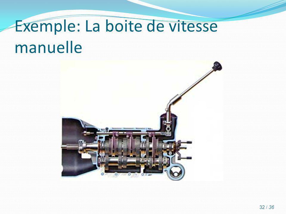 Exemple: La boite de vitesse manuelle 32 / 36