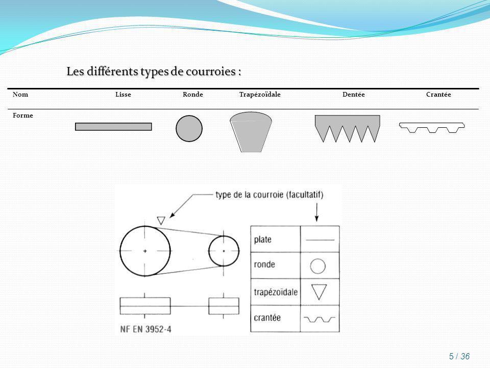 Les différents types de courroies : Forme CrantéeDentéeTrapézoïdaleRondeLisseNom 5 / 36