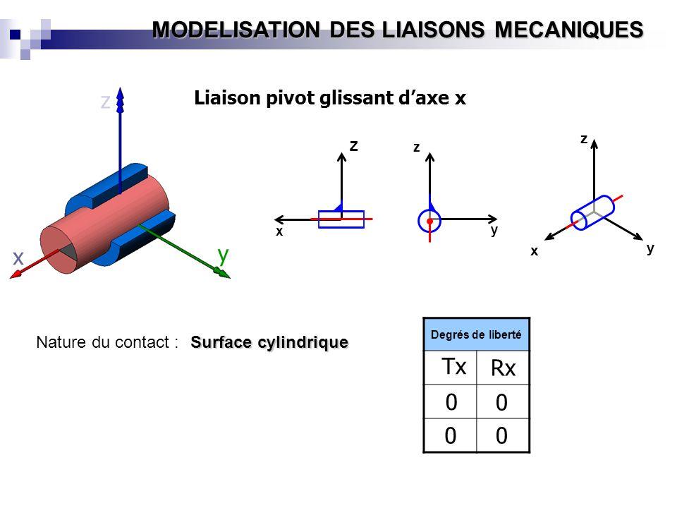 MODELISATION DES LIAISONS MECANIQUES Nature du contact : Surface cylindrique y x z Z x y z x y z Liaison pivot glissant daxe x Degrés de liberté Tx 0
