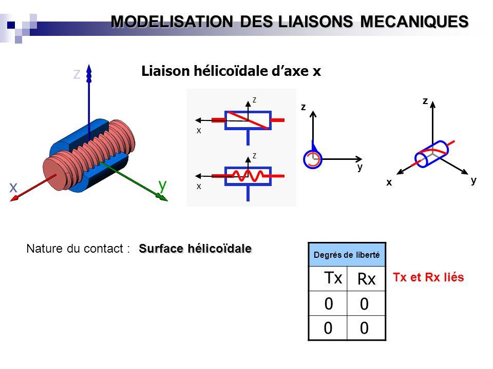 MODELISATION DES LIAISONS MECANIQUES Nature du contact : Surface hélicoïdale y x z Z x y z x y z Liaison hélicoïdale daxe x Degrés de liberté Tx 0 00