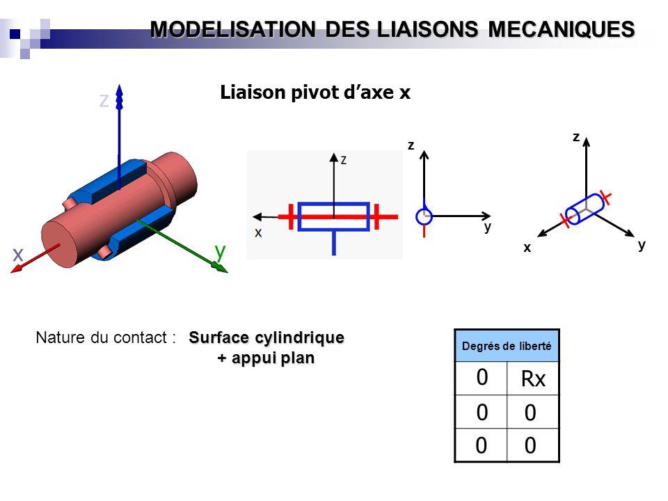 MODELISATION DES LIAISONS MECANIQUES Nature du contact : Surface cylindrique + appui plan y x z Z x y z x y z Liaison pivot daxe x Degrés de liberté 0