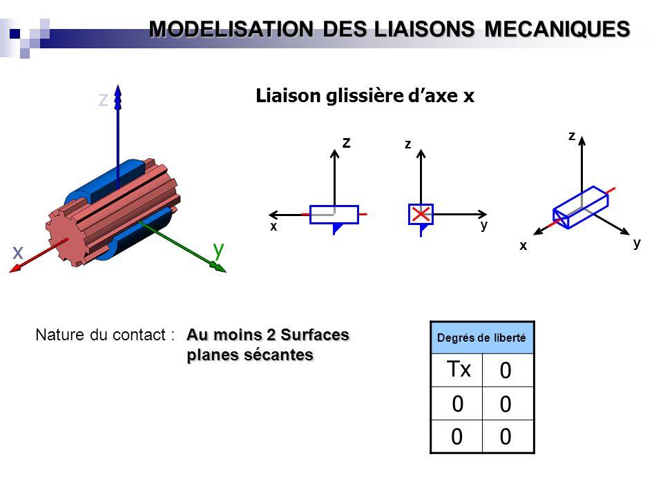 MODELISATION DES LIAISONS MECANIQUES Nature du contact : Au moins 2 Surfaces planes sécantes y x z Z x y z x y z Liaison glissière daxe x Degrés de li