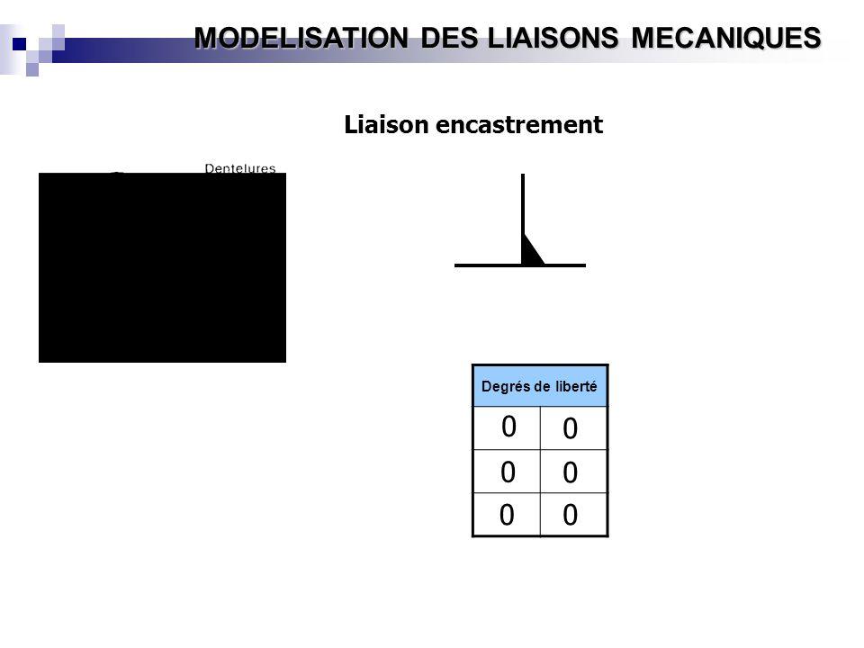 MODELISATION DES LIAISONS MECANIQUES Liaison encastrement Degrés de liberté 0 0 00 0 0