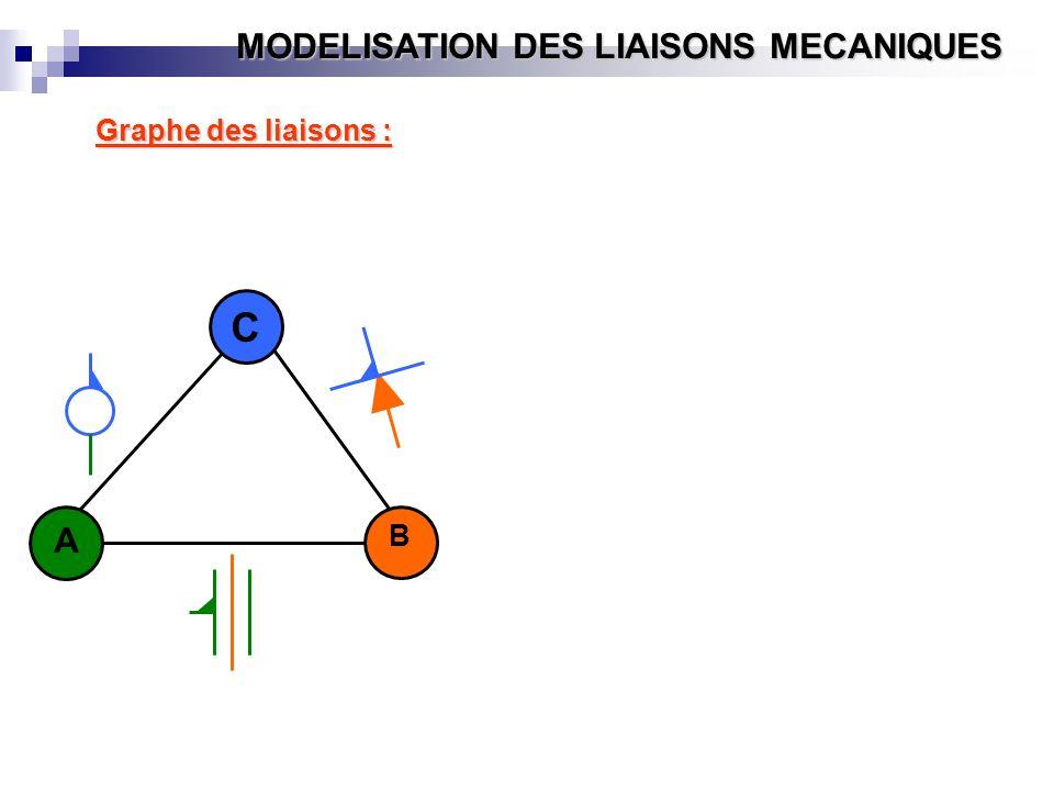 MODELISATION DES LIAISONS MECANIQUES A B C Graphe des liaisons :