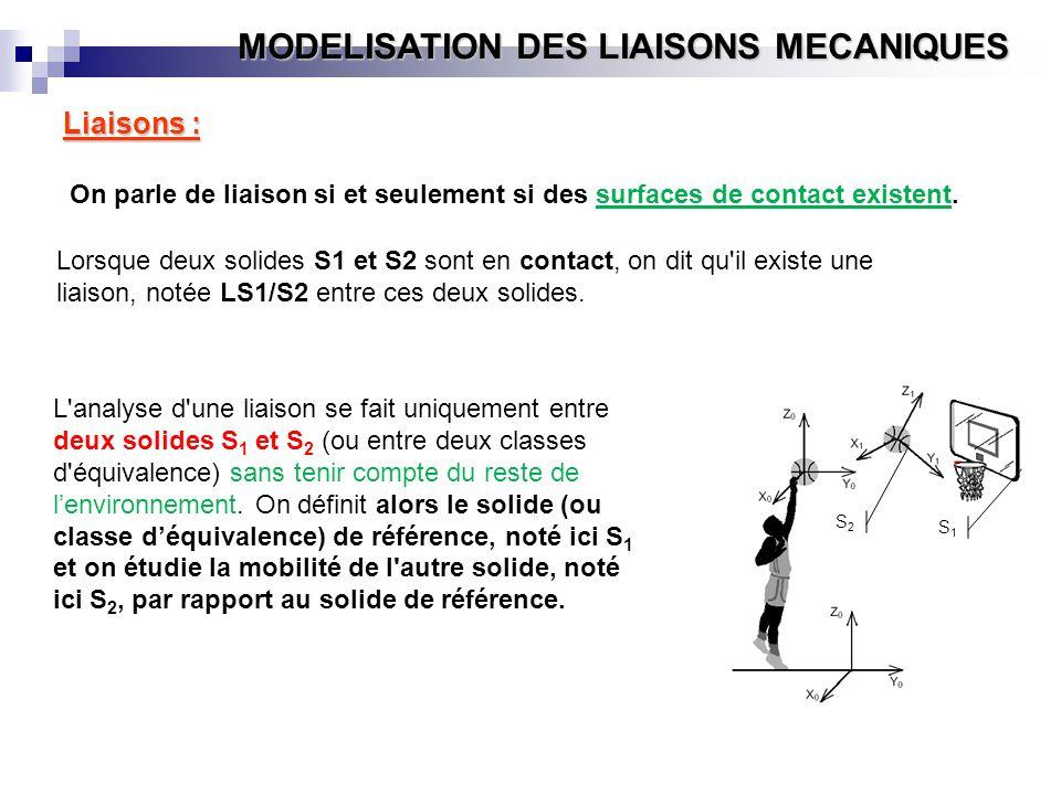MODELISATION DES LIAISONS MECANIQUES On parle de liaison si et seulement si des surfaces de contact existent. Liaisons : Lorsque deux solides S1 et S2