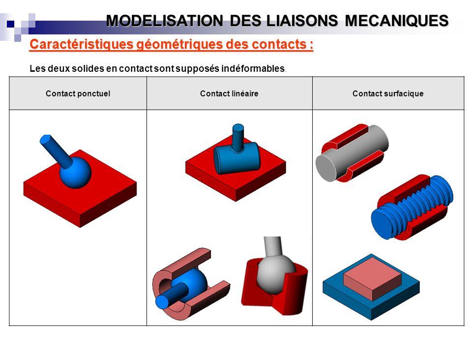 MODELISATION DES LIAISONS MECANIQUES Caractéristiques géométriques des contacts : Les deux solides en contact sont supposés indéformables. Contact pon