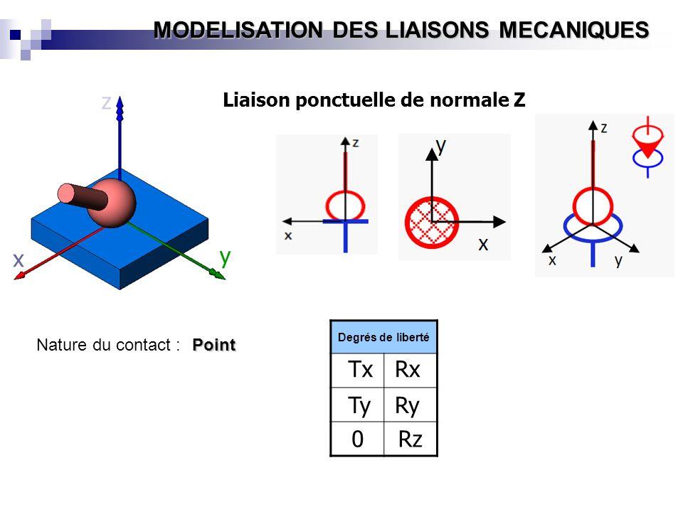 MODELISATION DES LIAISONS MECANIQUES y x z Z x X Y x y z Liaison ponctuelle de normale Z Degrés de liberté Tx Ty 0 Rx Ry Rz Nature du contact :Point