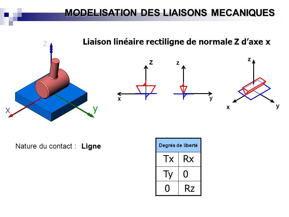 MODELISATION DES LIAISONS MECANIQUES y x z Z x y z x y z Liaison linéaire rectiligne de normale Z daxe x Degrés de liberté Tx Ty 0 Rx 0 Rz Nature du c