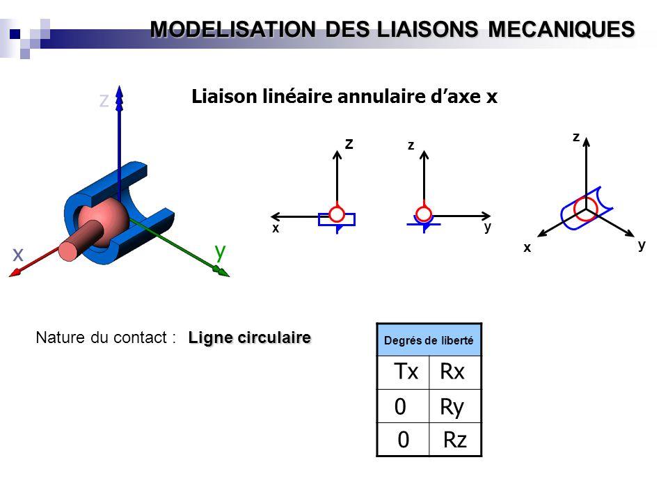 MODELISATION DES LIAISONS MECANIQUES y x z Z x y z x y z Liaison linéaire annulaire daxe x Degrés de liberté Tx 0 0 Rx Ry Rz Nature du contact : Ligne