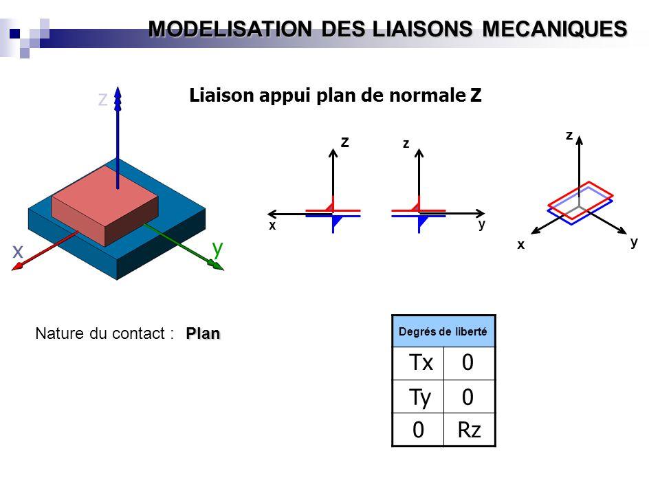MODELISATION DES LIAISONS MECANIQUES Z x y z x y z Liaison appui plan de normale Z Degrés de liberté Tx Ty 0 0 y x z 0 Rz Nature du contact :Plan