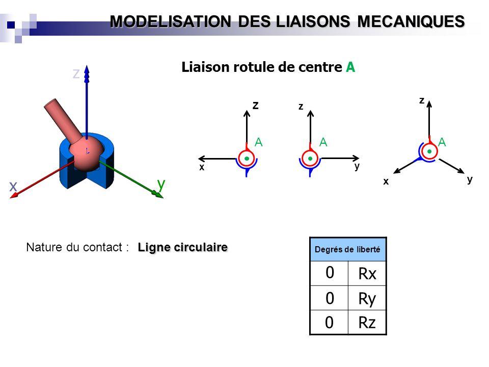 MODELISATION DES LIAISONS MECANIQUES Nature du contact : Ligne circulaire y x z Z x y z x y z Liaison rotule de centre A Degrés de liberté 0 0 0Rz Ry