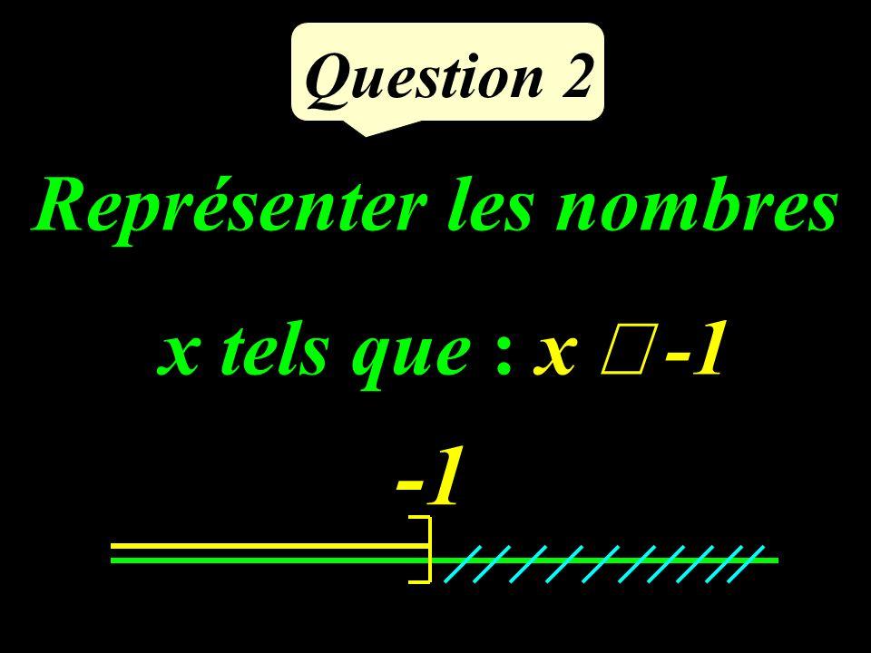 Question 2 Représenter les nombres x tels que : x -1