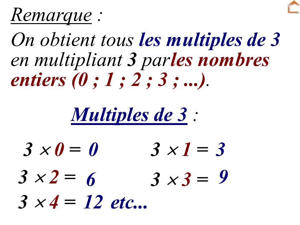 Remarque : On obtient tous les multiples de 3 en multipliant 3 par entiers (0 ; 1 ; 2 ; 3 ;...).