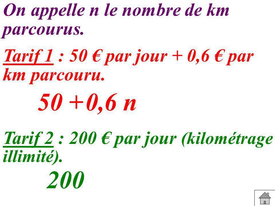 Tarif 1 : 50 par jour + 0,6 par km parcouru. Tarif 2 : 200 par jour (kilométrage illimité). On appelle n le nombre de km parcourus. 50 + 200 0,6 n