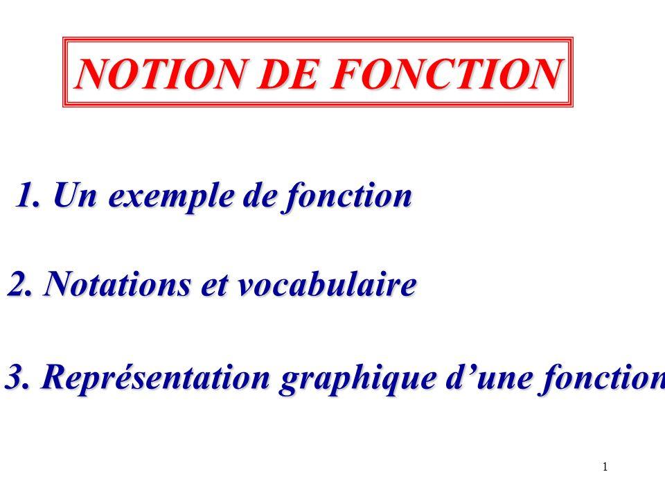 1 1. Un exemple de fonction 1. Un exemple de fonction 2. Notations et vocabulaire 2. Notations et vocabulaire 3. Représentation graphique dune fonctio