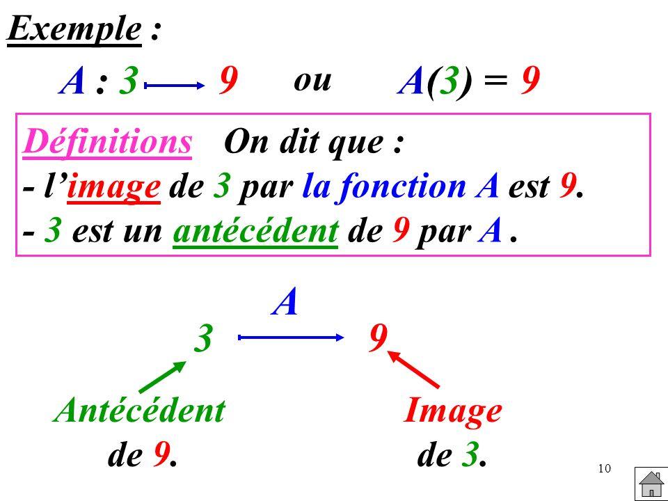 10 Exemple : A : 39 ou A(3) =A(3) =9 DéfinitionsOn dit que : - limage de 3 par la fonction A est 9. - 3 est un antécédent de 9 par A. 39 Antécédent de