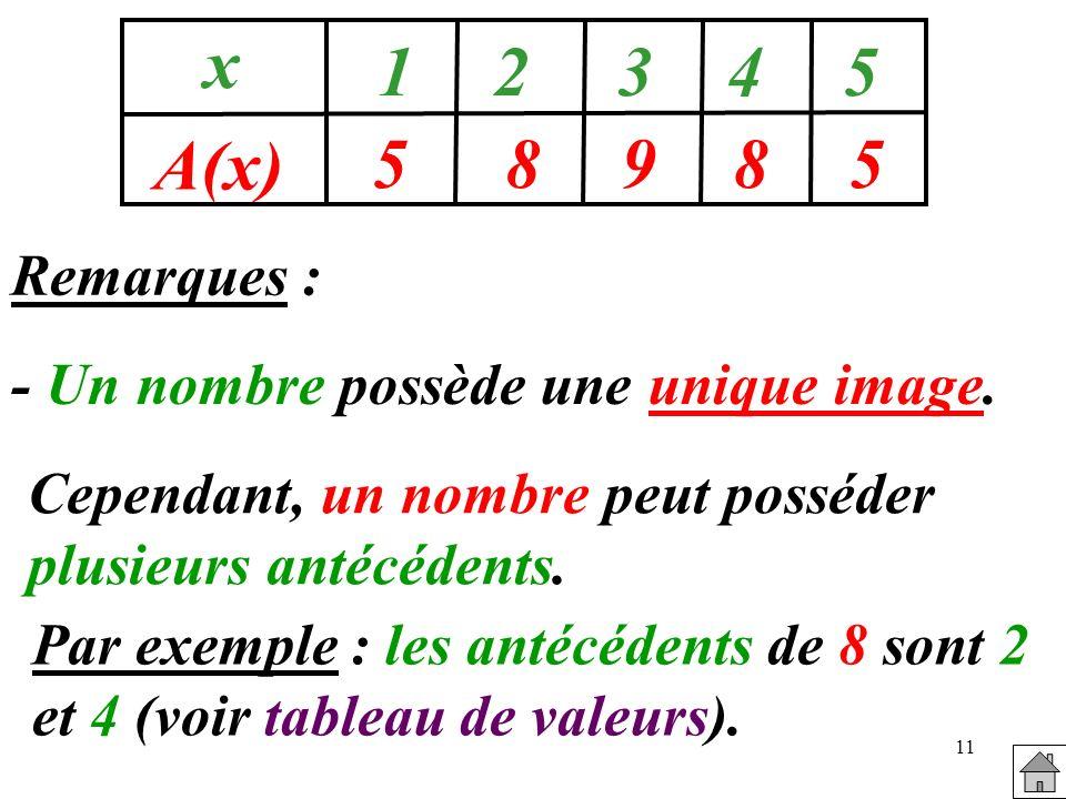 11 58985 x A(x) 12345 Remarques : - Un nombre possède une unique image. Cependant, un nombre peut posséder plusieurs antécédents. Par exemple : les an