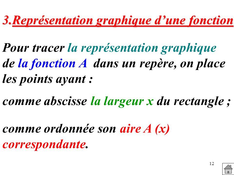 12 3.Représentation graphique dune fonction comme abscisse la largeur x du rectangle ; comme ordonnée son aire A (x) correspondante. Pour tracer la re