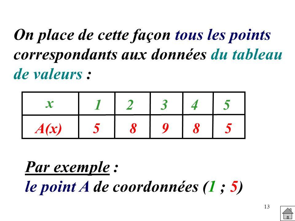 13 On place de cette façon tous les points correspondants aux données du tableau de valeurs : 58985 x A(x) 12345 Par exemple : le point A de coordonné