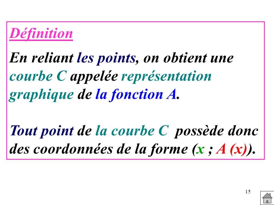 15 Définition En reliant les points, on obtient une courbe C appelée représentation graphique de la fonction A. Tout point de la courbe C possède donc