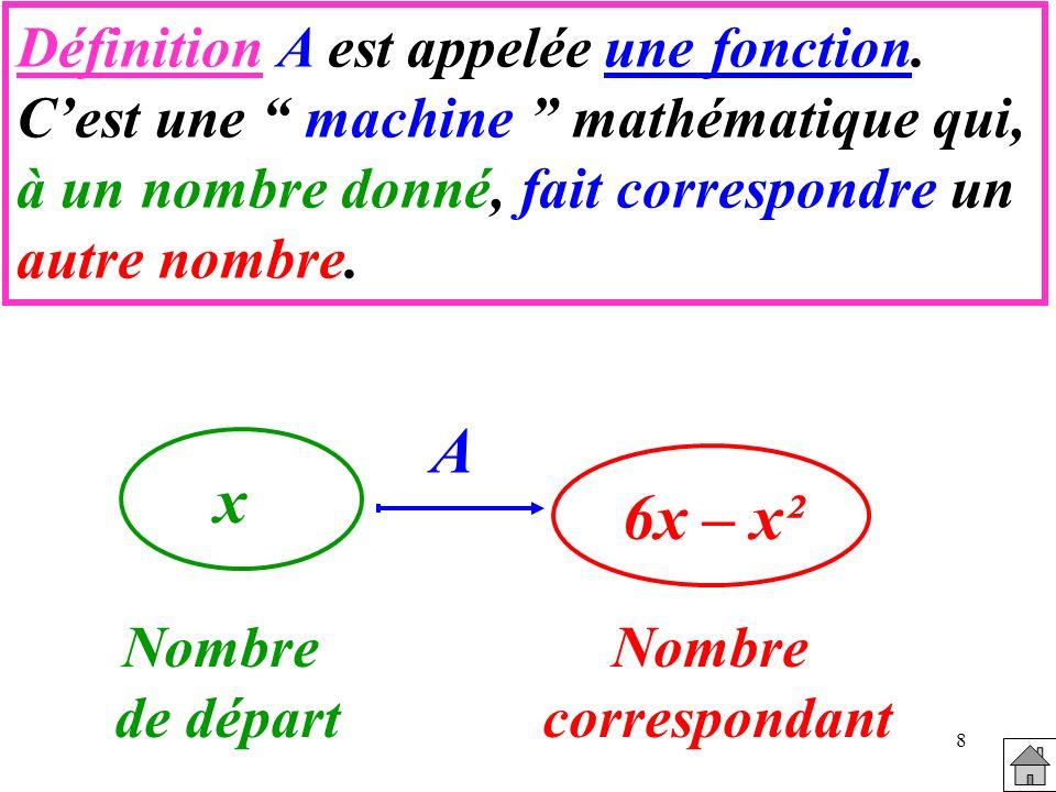 8 Définition A est appelée une fonction. Cest une machine mathématique qui, à un nombre donné, fait correspondre un autre nombre. x 6x – x² Nombre de