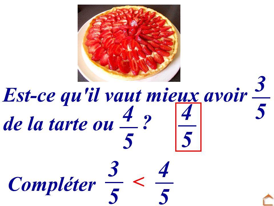Est-ce qu'il vaut mieux avoir 3535 de la tarte ou 4545 3535..... 4545 Compléter 4545 < ?