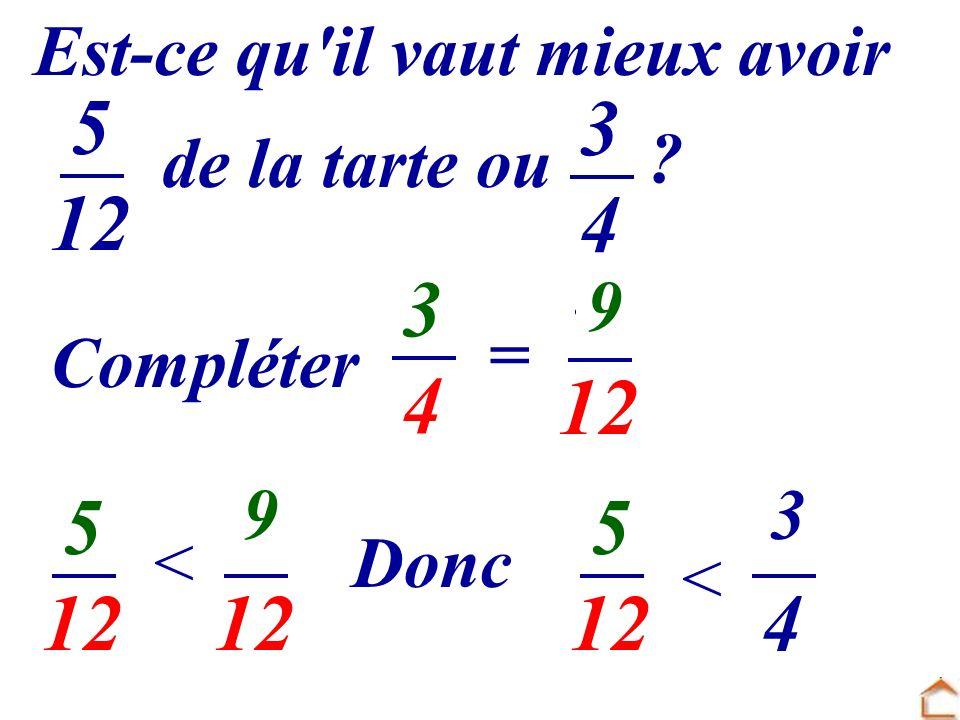 Complète : Pour comparer deux fractions ayant des dénominateurs différents : -............................................