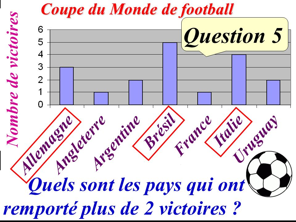 Question 4 neuf millions soixante-douze