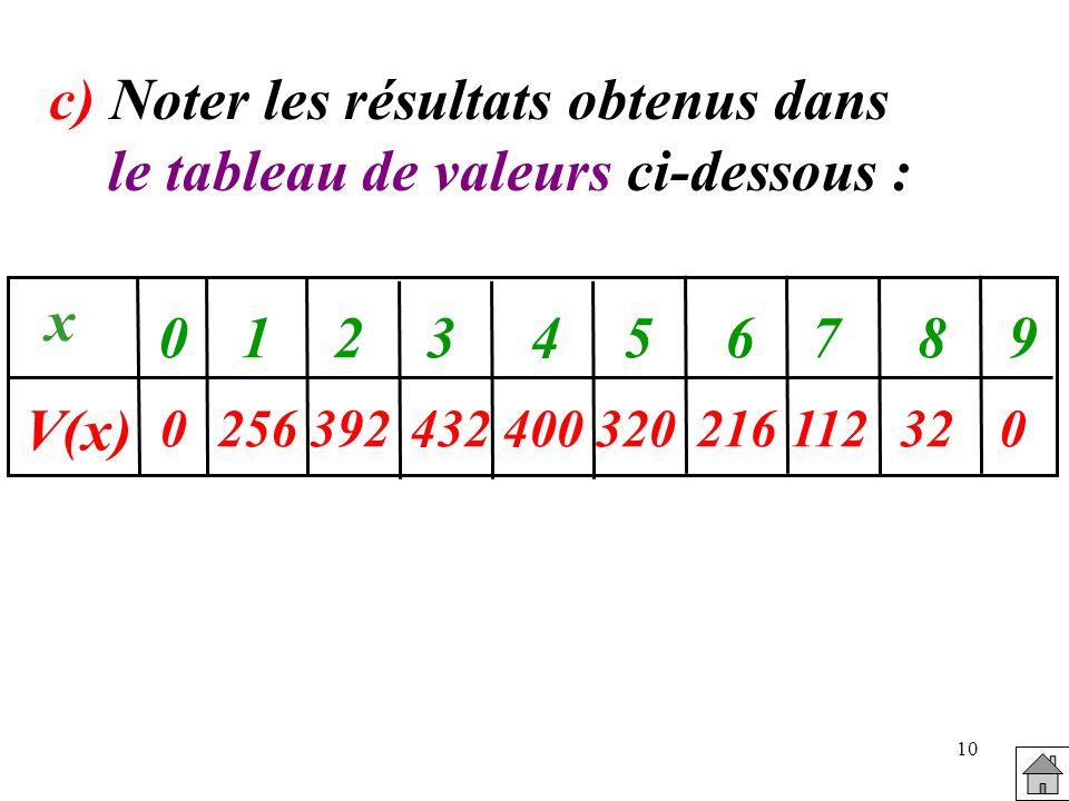 10 c) Noter les résultats obtenus dans le tableau de valeurs ci-dessous : 0256392432400 x V(x) 0123456789 320216112320