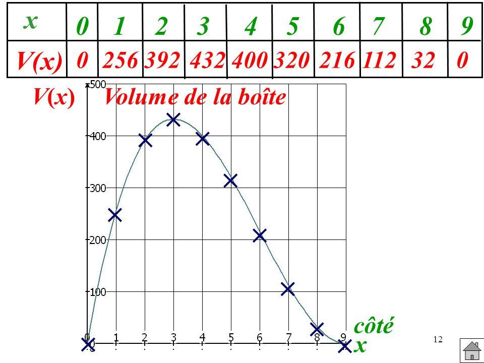 12 V(x)V(x) côté x Volume de la boîte 0256392432400 x V(x) 0123456789 320216112320