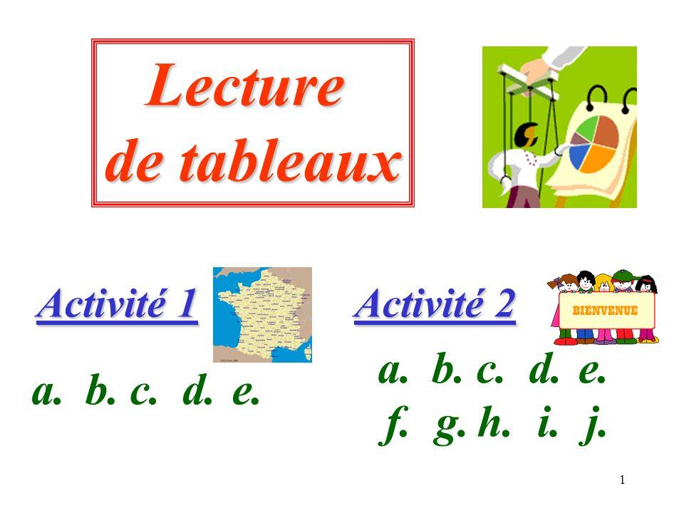 1 Lecture de tableaux Activité 1 Activité 2 a.b.c.d.e. a.b.c.d.e. f.g.h.i.j.