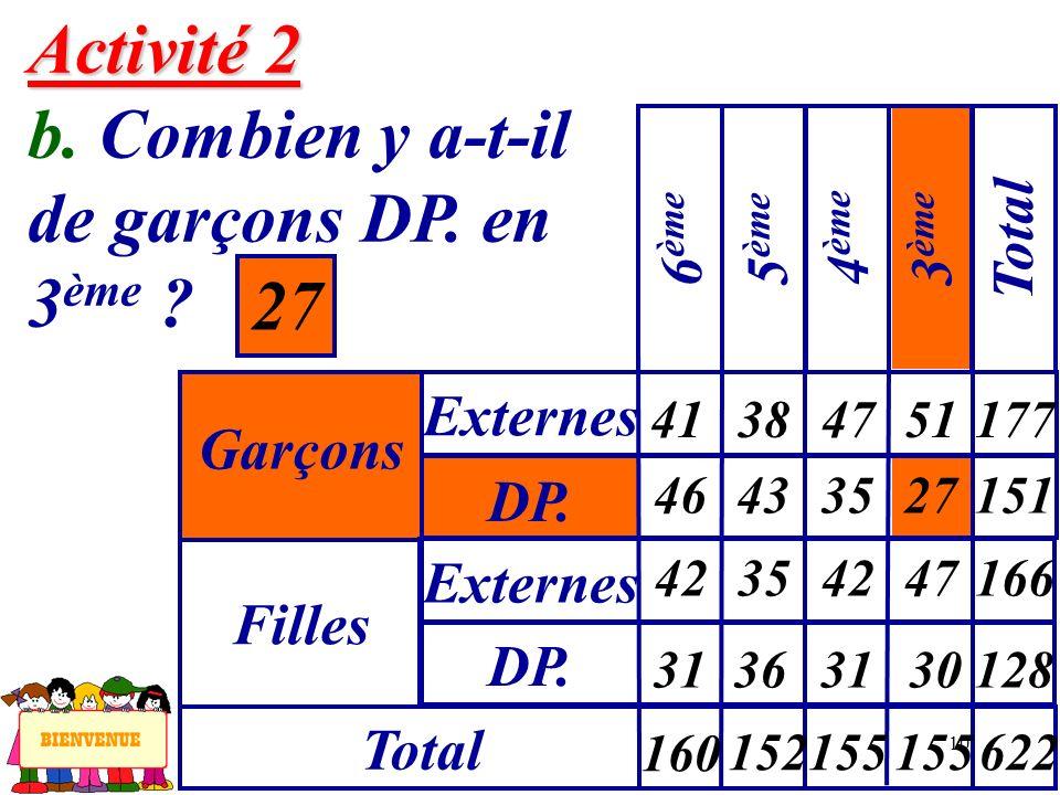 10 Activité 2 Activité 2 b. Combien y a-t-il de garçons DP. en 3 ème ? 27 Garçons Externes 6 ème Filles DP. Externes Total 5 ème 4 ème 3 ème Total 41