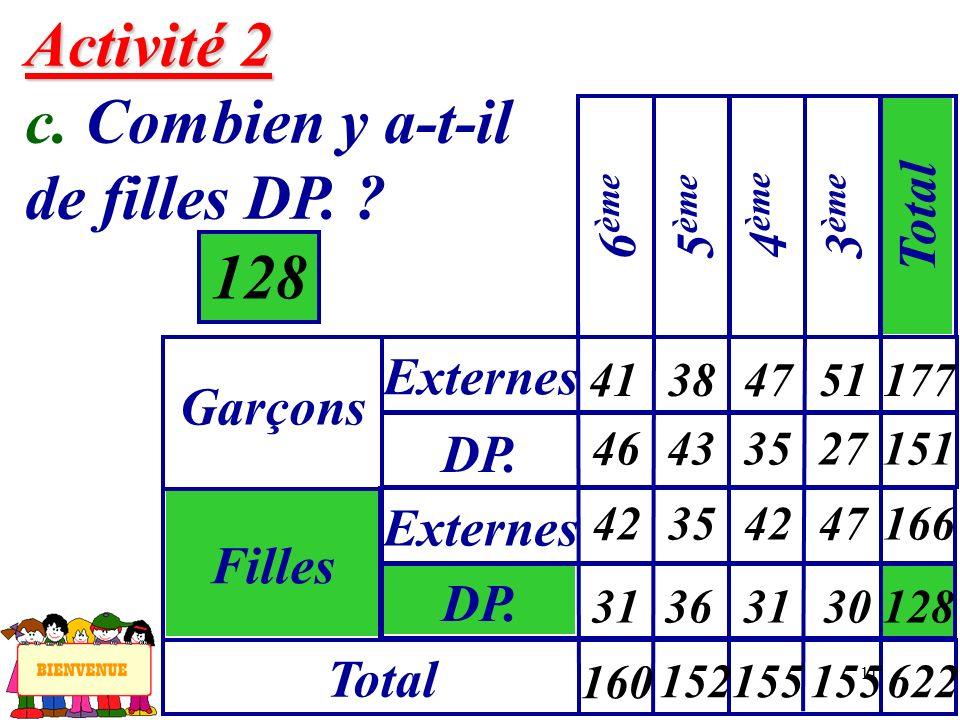 11 Activité 2 Activité 2 c. Combien y a-t-il de filles DP. ? 128 Garçons Externes 6 ème Filles DP. Externes Total 5 ème 4 ème 3 ème Total 41 46 384751