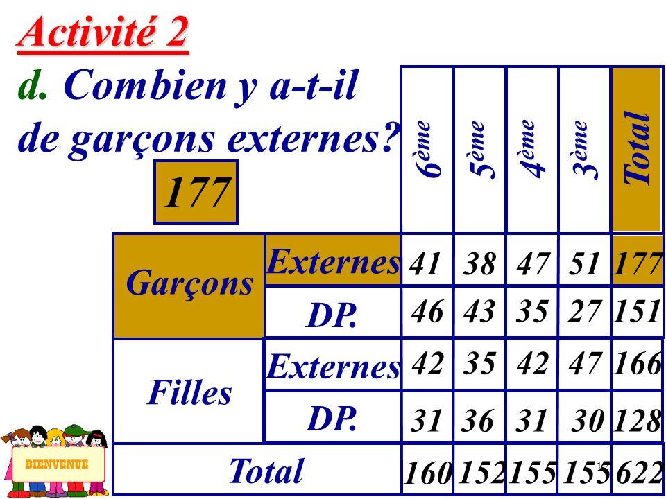 12 Activité 2 Activité 2 d. Combien y a-t-il de garçons externes? 177 Garçons Externes 6 ème Filles DP. Externes Total 5 ème 4 ème 3 ème Total 41 46 3