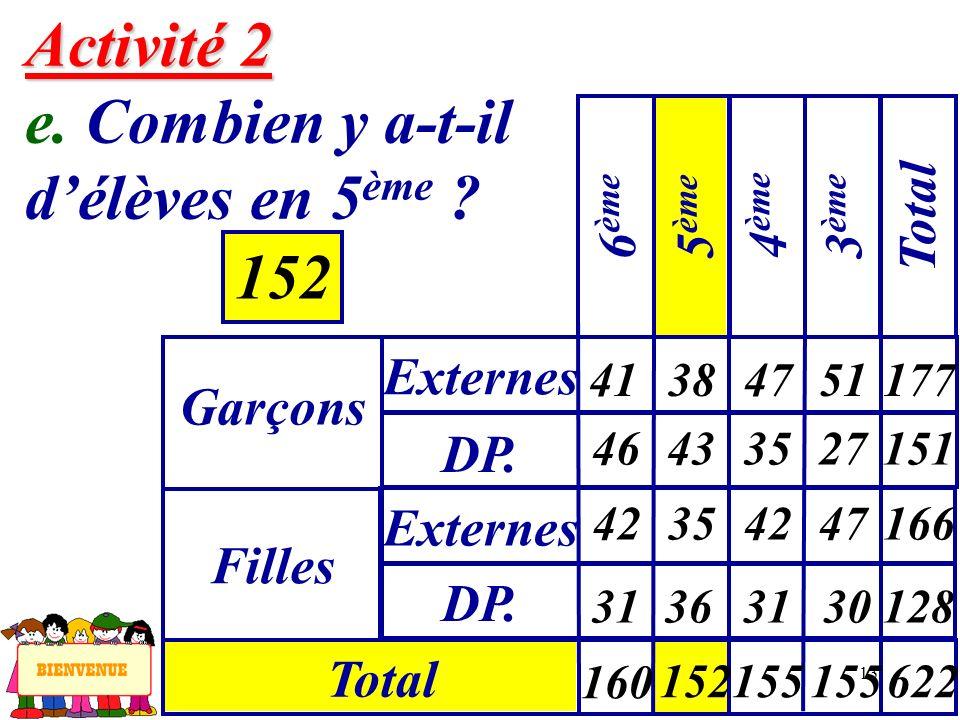 13 Activité 2 Activité 2 e. Combien y a-t-il délèves en 5 ème ? 152 Garçons Externes 6 ème Filles DP. Externes Total 5 ème 4 ème 3 ème Total 41 46 384