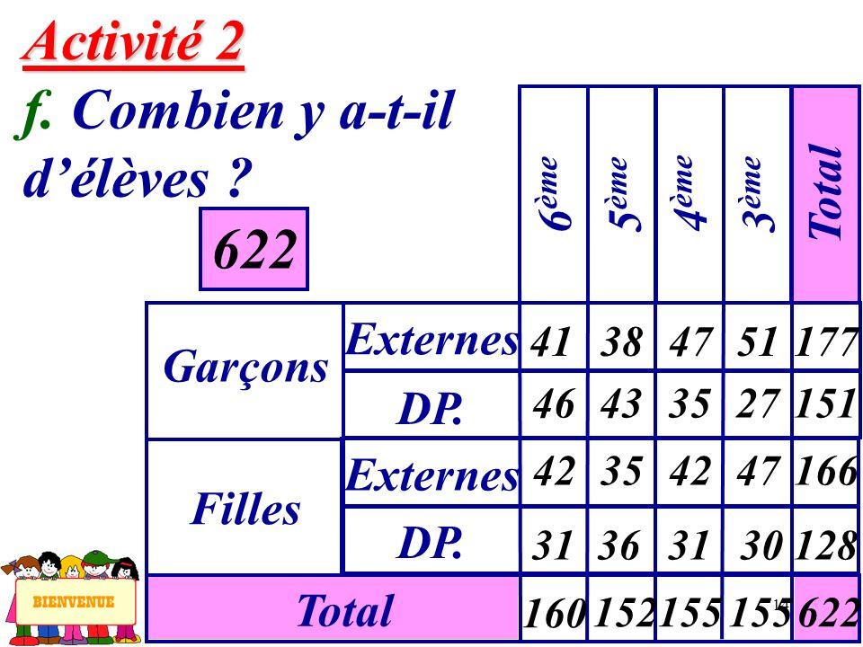14 Activité 2 Activité 2 f. Combien y a-t-il délèves ? 622 Garçons Externes 6 ème Filles DP. Externes Total 5 ème 4 ème 3 ème Total 41 46 384751177 35