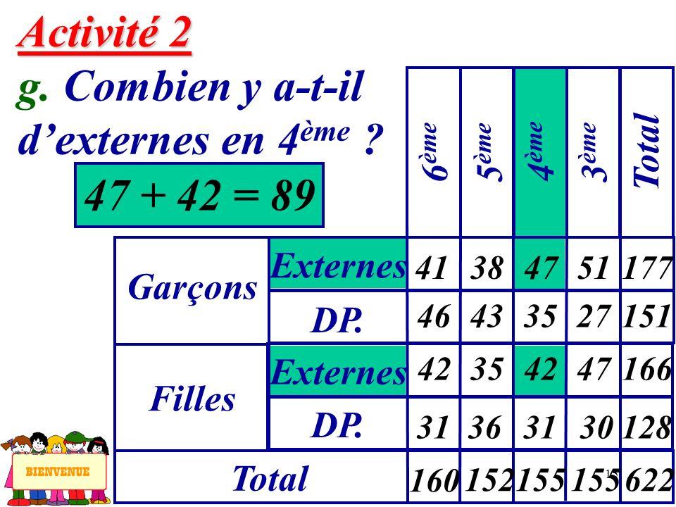 15 Activité 2 Activité 2 g. Combien y a-t-il dexternes en 4 ème ? 47 + 42 = 89 Garçons Externes 6 ème Filles DP. Externes Total 5 ème 4 ème 3 ème Tota