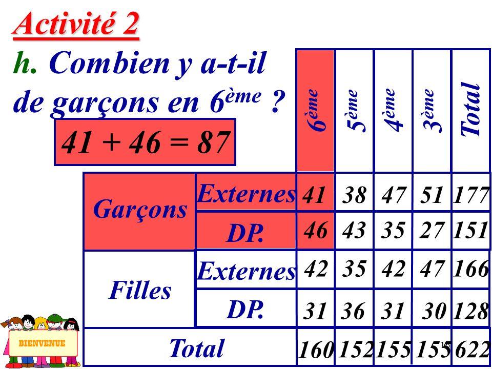 16 Activité 2 Activité 2 h. Combien y a-t-il de garçons en 6 ème ? 41 + 46 = 87 Garçons Externes 6 ème Filles DP. Externes Total 5 ème 4 ème 3 ème Tot