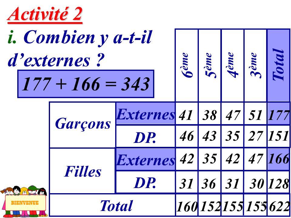 17 177 + 166 = 343 Activité 2 Activité 2 i. Combien y a-t-il dexternes ? Garçons Externes 6 ème Filles DP. Externes Total 5 ème 4 ème 3 ème Total 41 4