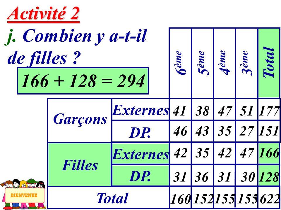 18 166 + 128 = 294 Activité 2 Activité 2 j. Combien y a-t-il de filles ? Garçons Externes 6 ème Filles DP. Externes Total 5 ème 4 ème 3 ème Total 41 4