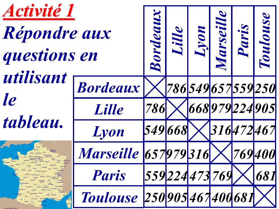 2 Activité 1 Activité 1 Répondre aux questions en utilisant le tableau. Bordeaux Lille Lyon Marseille Paris Toulouse Lyon Marseille Paris Toulouse 786