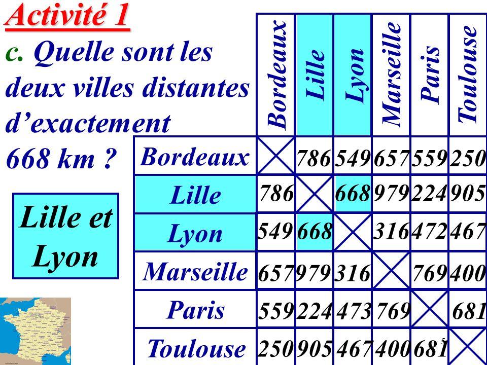 5 Activité 1 Activité 1 c. Quelle sont les deux villes distantes dexactement 668 km ? Lille et Lyon Bordeaux Lille Lyon Marseille Paris Toulouse Lyon